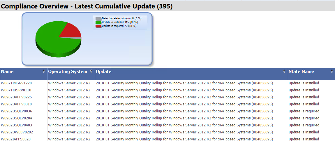 Yet Another Software Update Dashboard – Dam Good Admin
